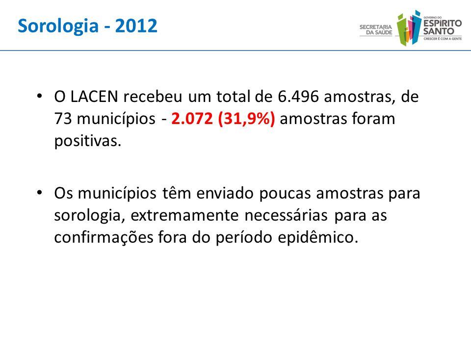 Sorologia - 2012 O LACEN recebeu um total de 6.496 amostras, de 73 municípios - 2.072 (31,9%) amostras foram positivas.