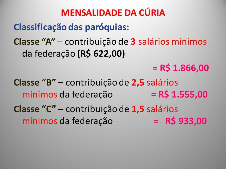 MENSALIDADE DA CÚRIA Classificação das paróquias: Classe A – contribuição de 3 salários mínimos da federação (R$ 622,00) = R$ 1.866,00 Classe B – contribuição de 2,5 salários mínimos da federação = R$ 1.555,00 Classe C – contribuição de 1,5 salários mínimos da federação = R$ 933,00