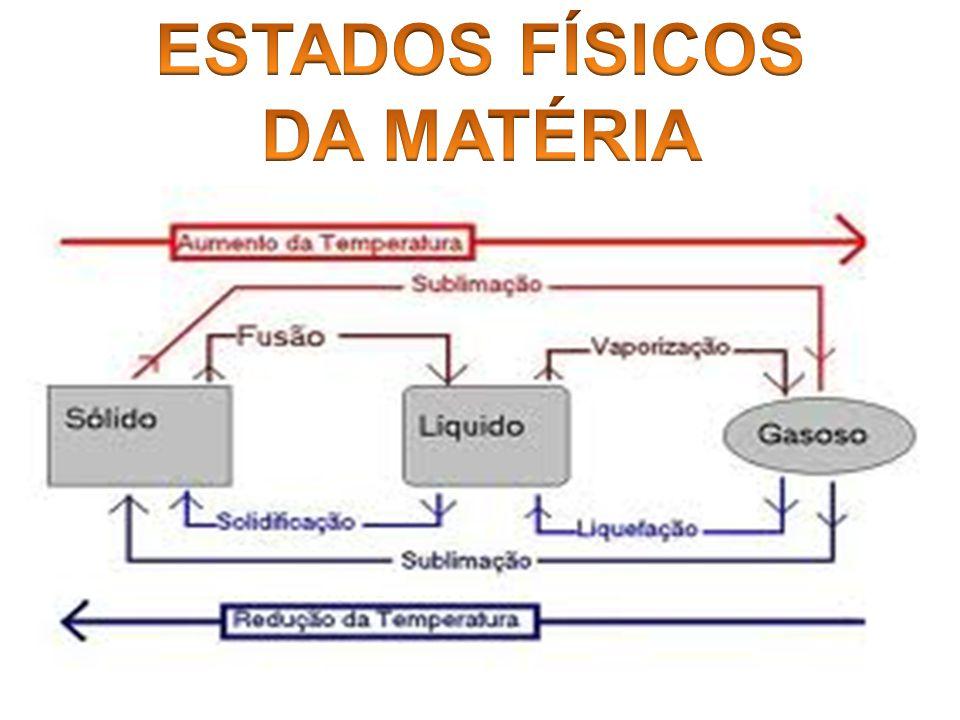ESTADOS FÍSICOS DA MATÉRIA