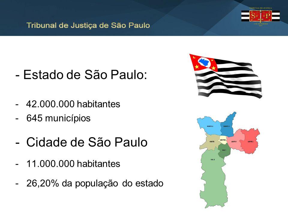 - Estado de São Paulo: Cidade de São Paulo 42.000.000 habitantes