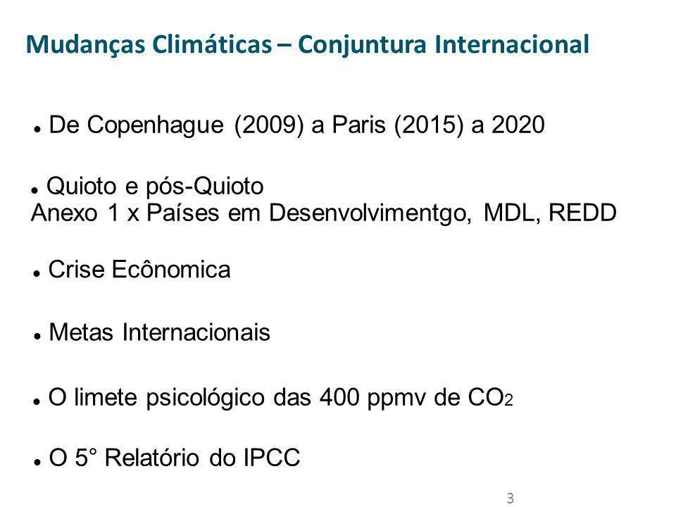 Mudanças Climáticas – Conjuntura Internacional