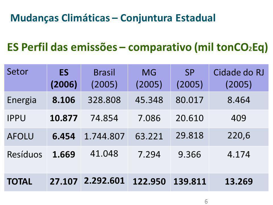 ES Perfil das emissões – comparativo (mil tonCO2Eq)