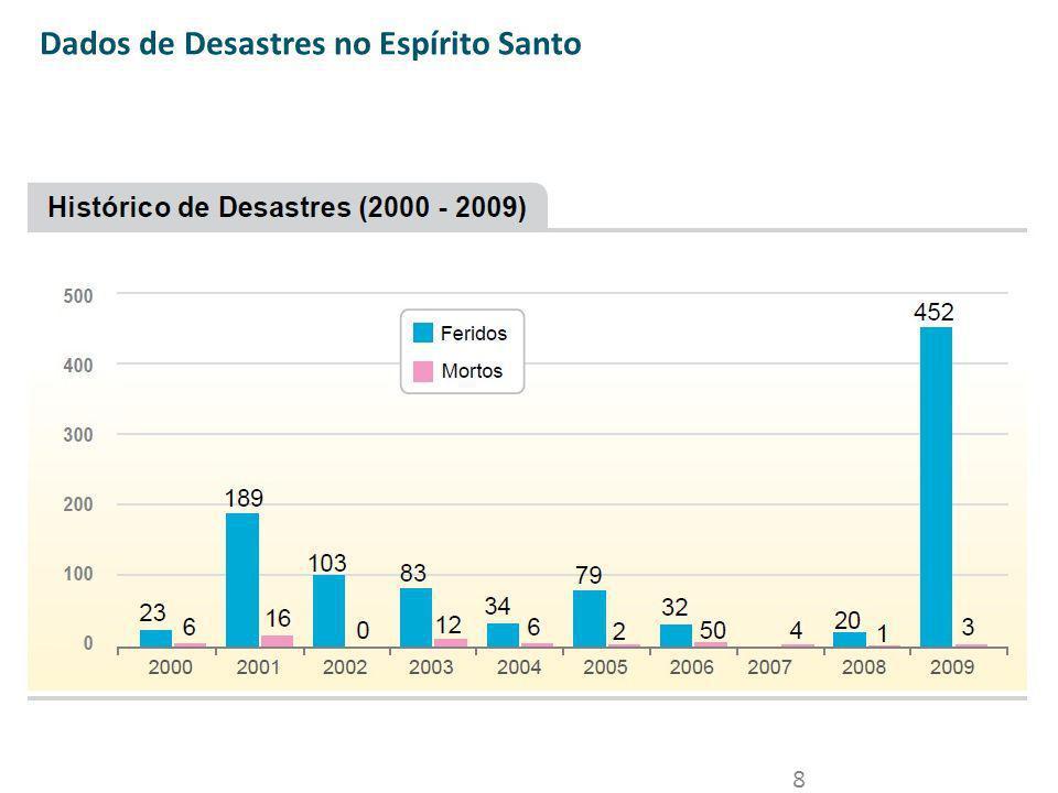 Dados de Desastres no Espírito Santo