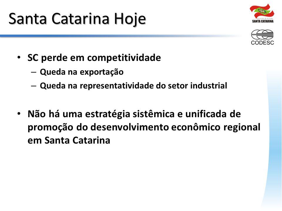 Santa Catarina Hoje SC perde em competitividade
