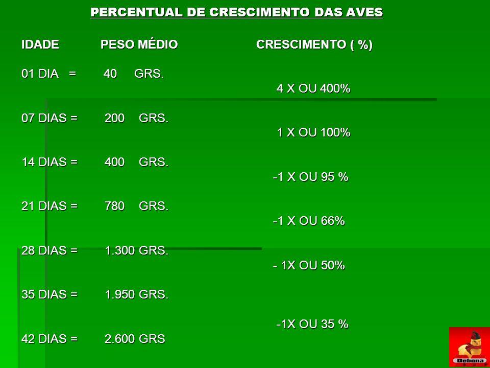 PERCENTUAL DE CRESCIMENTO DAS AVES