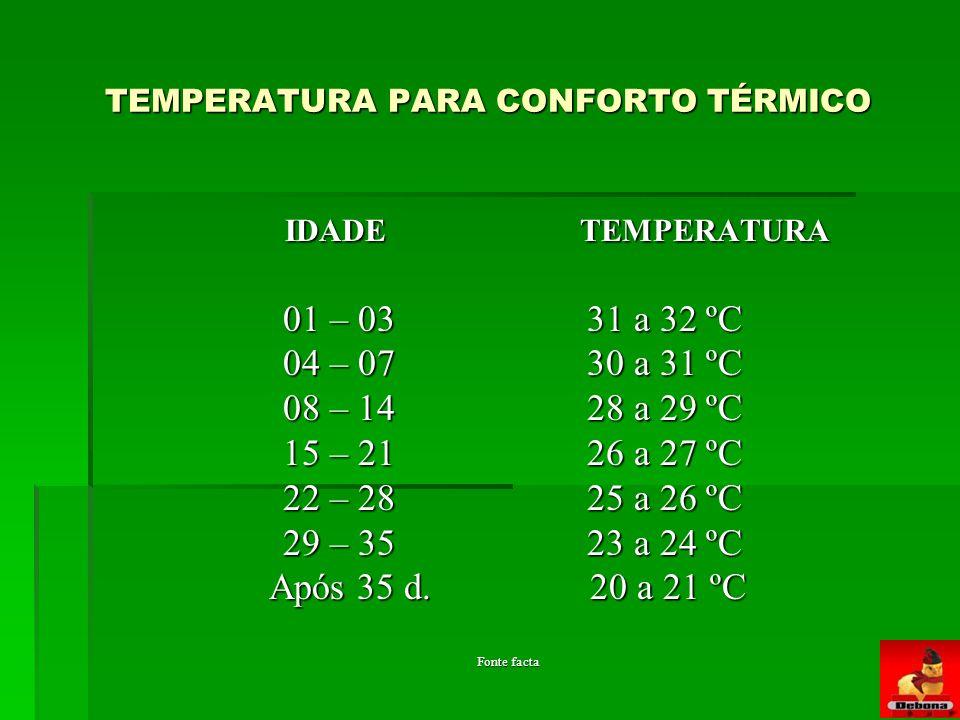TEMPERATURA PARA CONFORTO TÉRMICO