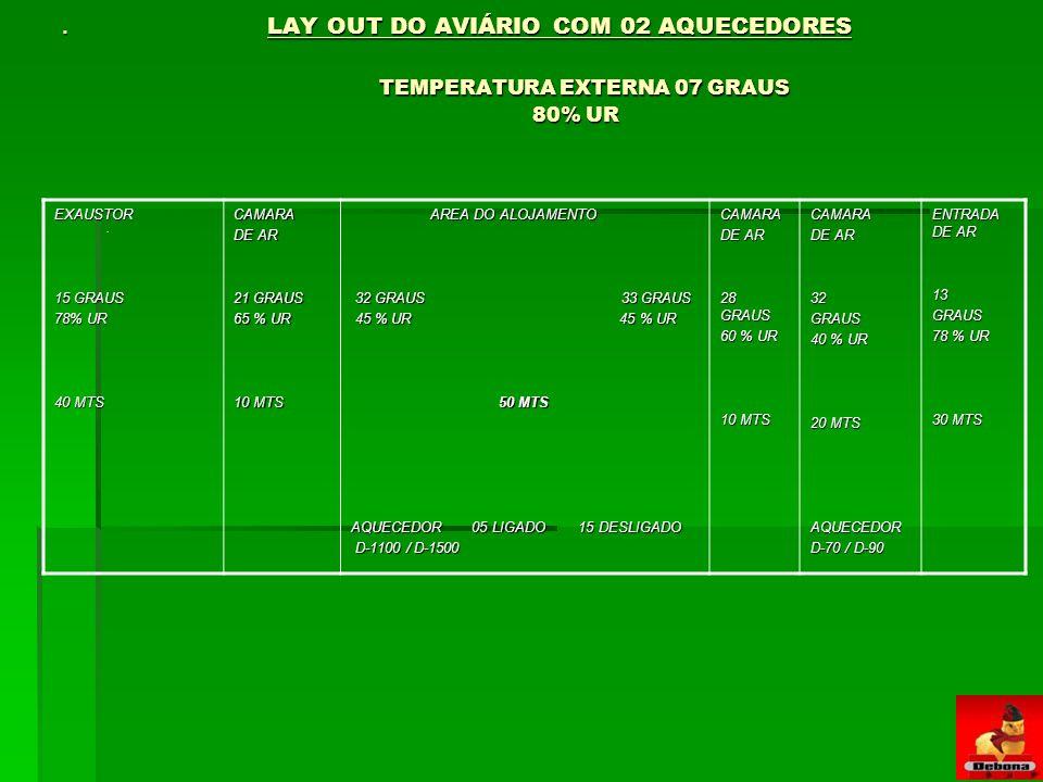 AQUECEDOR 05 LIGADO 15 DESLIGADO D-1100 / D-1500 28 GRAUS 60 % UR 32