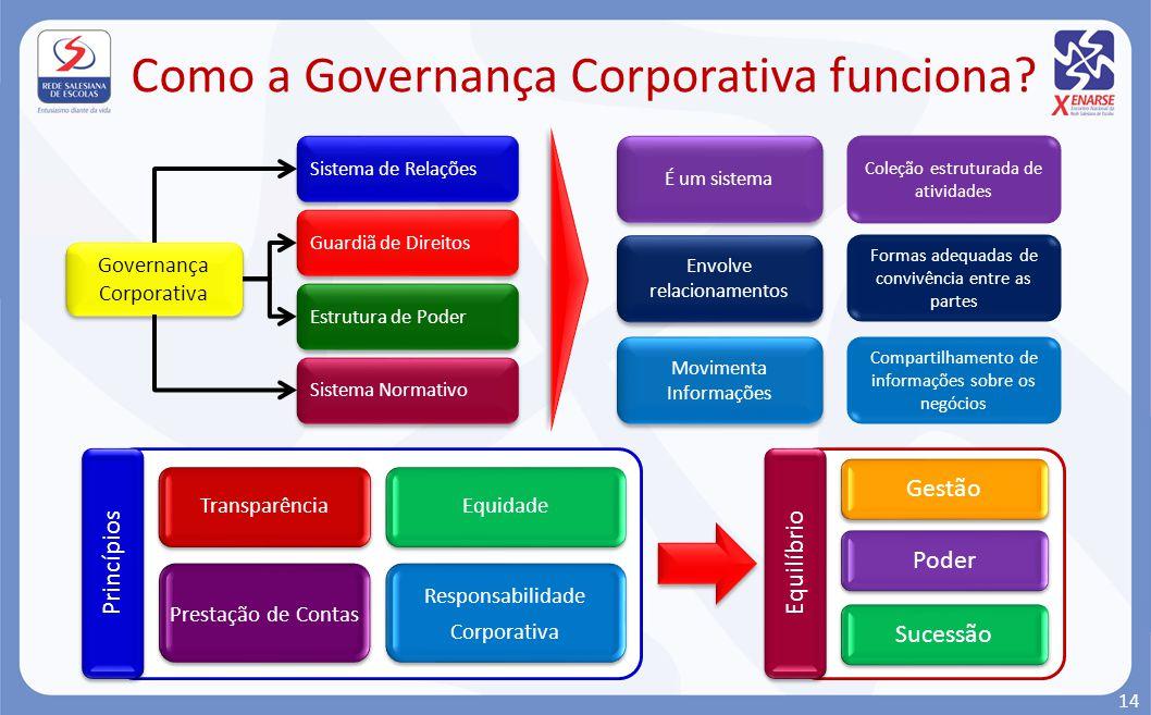 Como a Governança Corporativa funciona