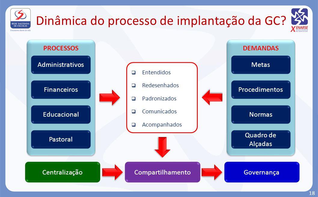 Dinâmica do processo de implantação da GC