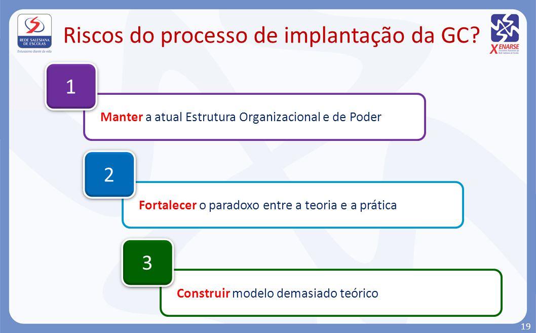 Riscos do processo de implantação da GC
