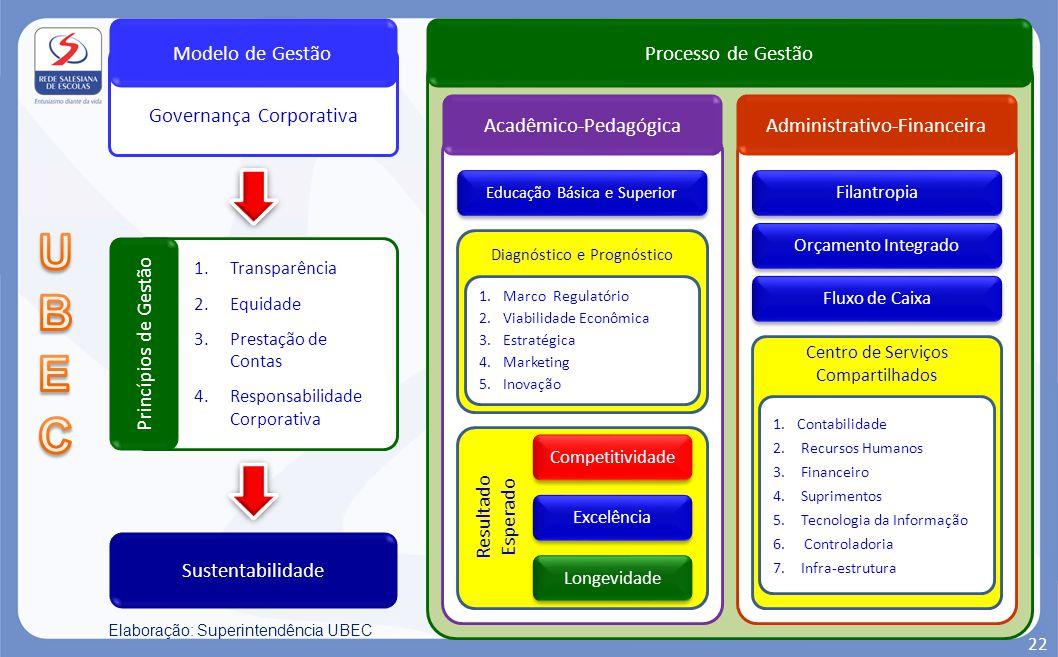 UBEC Governança Corporativa Modelo de Gestão Processo de Gestão