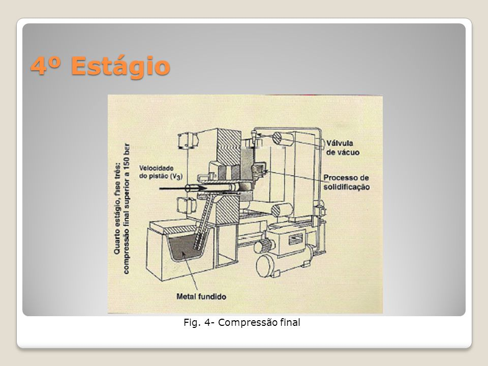4º Estágio Fig. 4- Compressão final