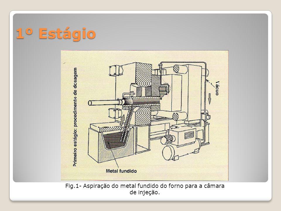 Fig.1- Aspiração do metal fundido do forno para a câmara de injeção.