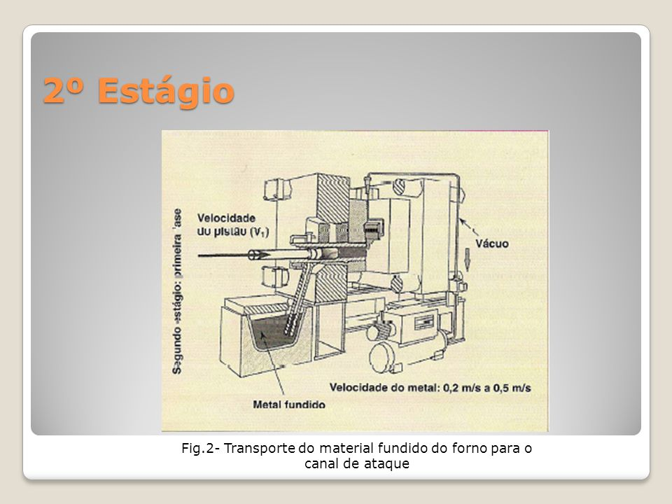Fig.2- Transporte do material fundido do forno para o canal de ataque