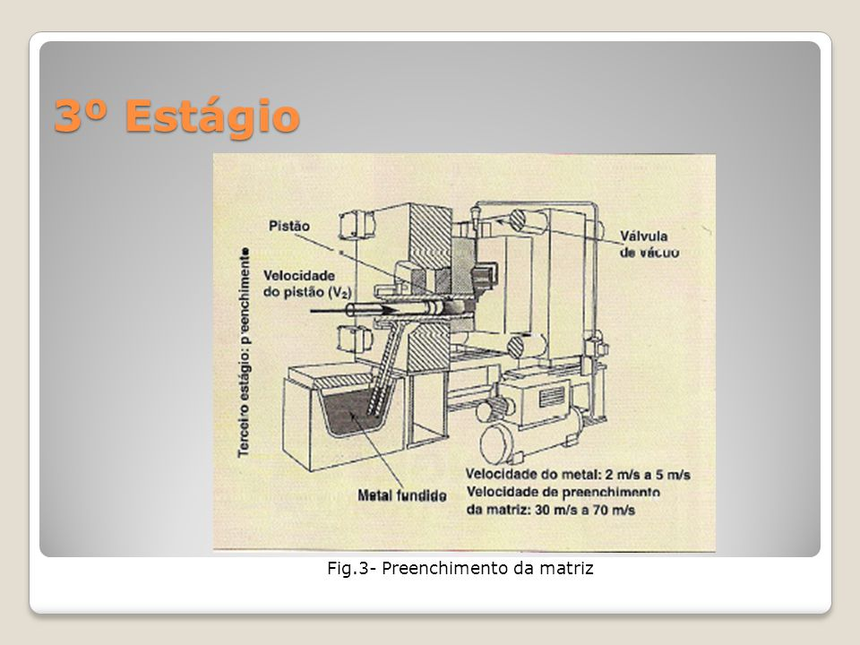 Fig.3- Preenchimento da matriz