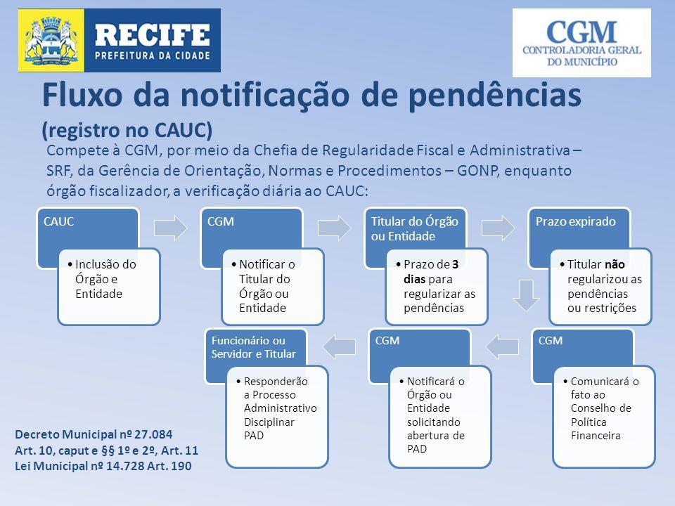 Fluxo da notificação de pendências (registro no CAUC)