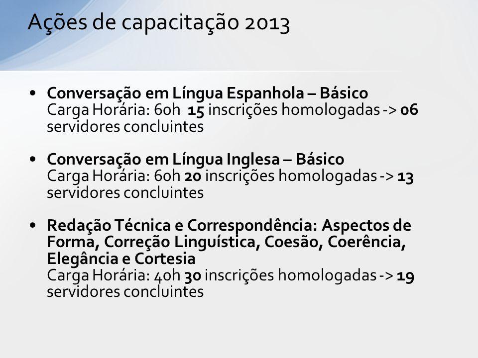 Ações de capacitação 2013 Conversação em Língua Espanhola – Básico Carga Horária: 60h 15 inscrições homologadas -> 06 servidores concluintes.
