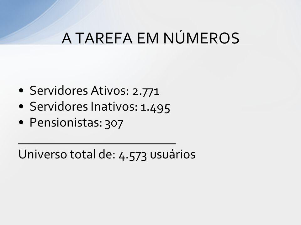 A TAREFA EM NÚMEROS Servidores Ativos: 2.771