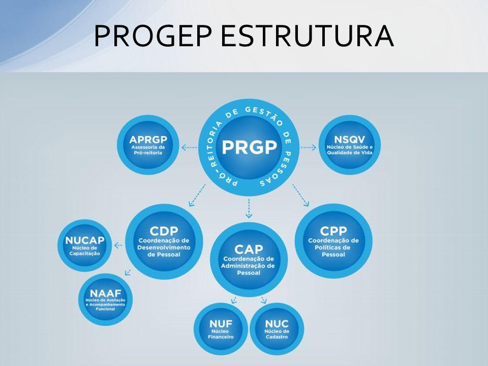 PROGEP ESTRUTURA Gabinete do Pró-Reitor
