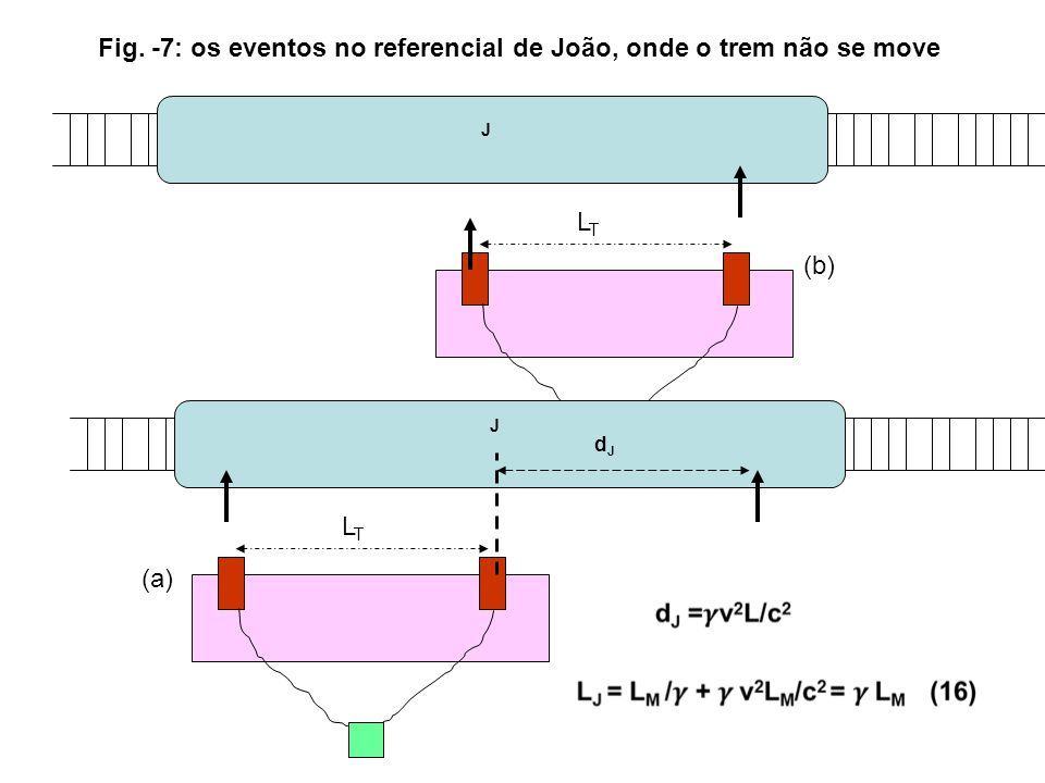 Fig. -7: os eventos no referencial de João, onde o trem não se move