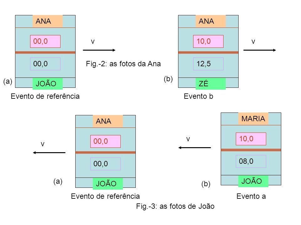 ANA JOÃO. 00,0. ANA. ZÉ. 10,0. 12,5. v. v. Fig.-2: as fotos da Ana. (b) (a) Evento de referência.