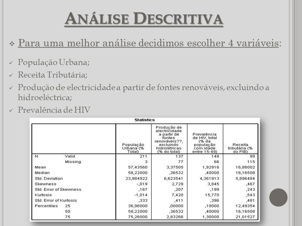 Análise Descritiva Para uma melhor análise decidimos escolher 4 variáveis: População Urbana; Receita Tributária;