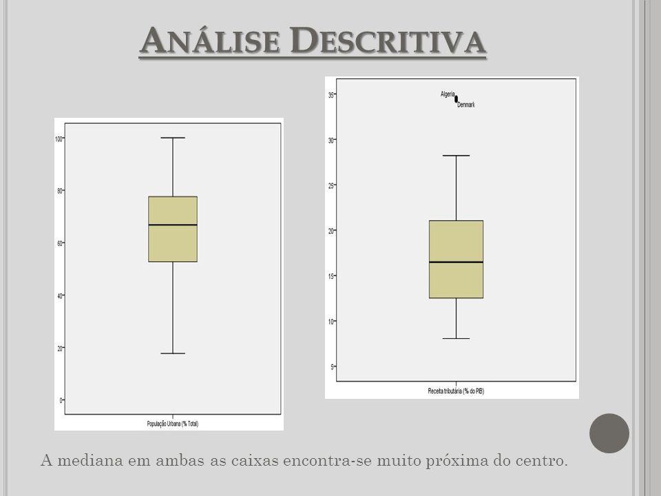Análise Descritiva A mediana em ambas as caixas encontra-se muito próxima do centro.