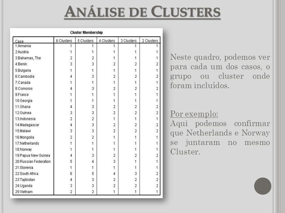 Análise de Clusters Neste quadro, podemos ver para cada um dos casos, o grupo ou cluster onde foram incluídos.
