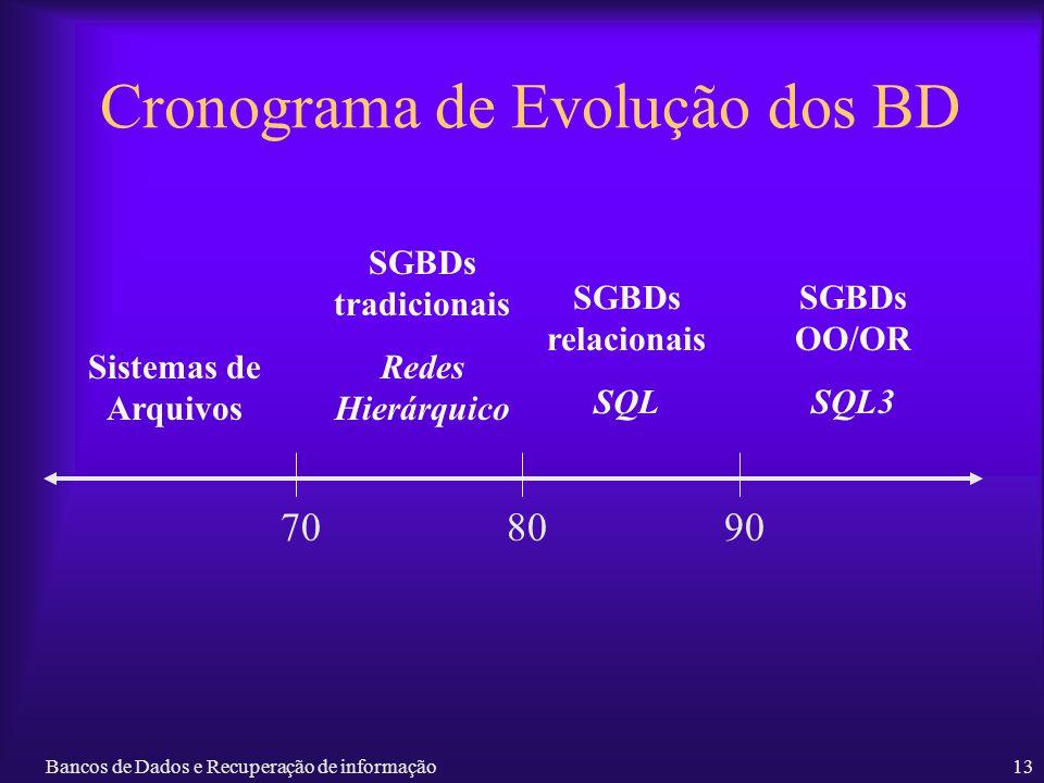 Cronograma de Evolução dos BD