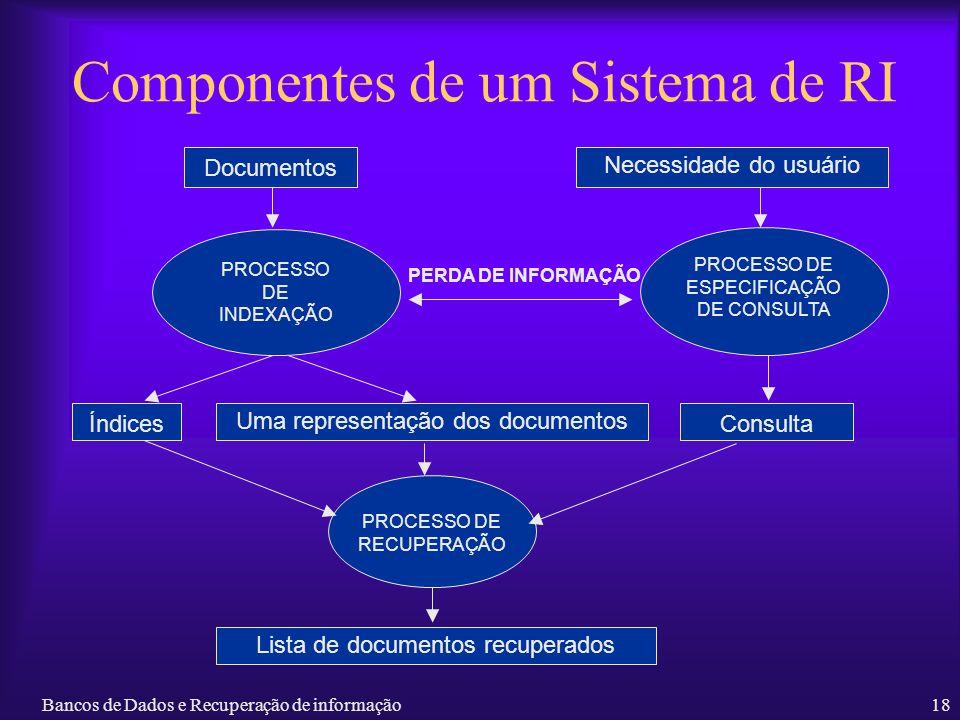 Componentes de um Sistema de RI