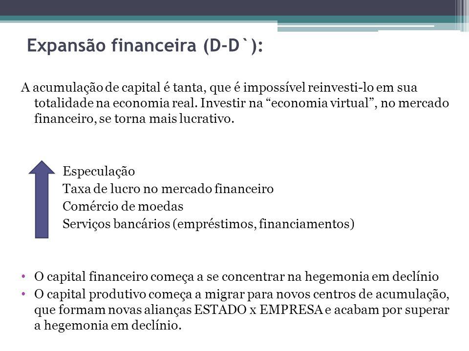 Expansão financeira (D-D`):