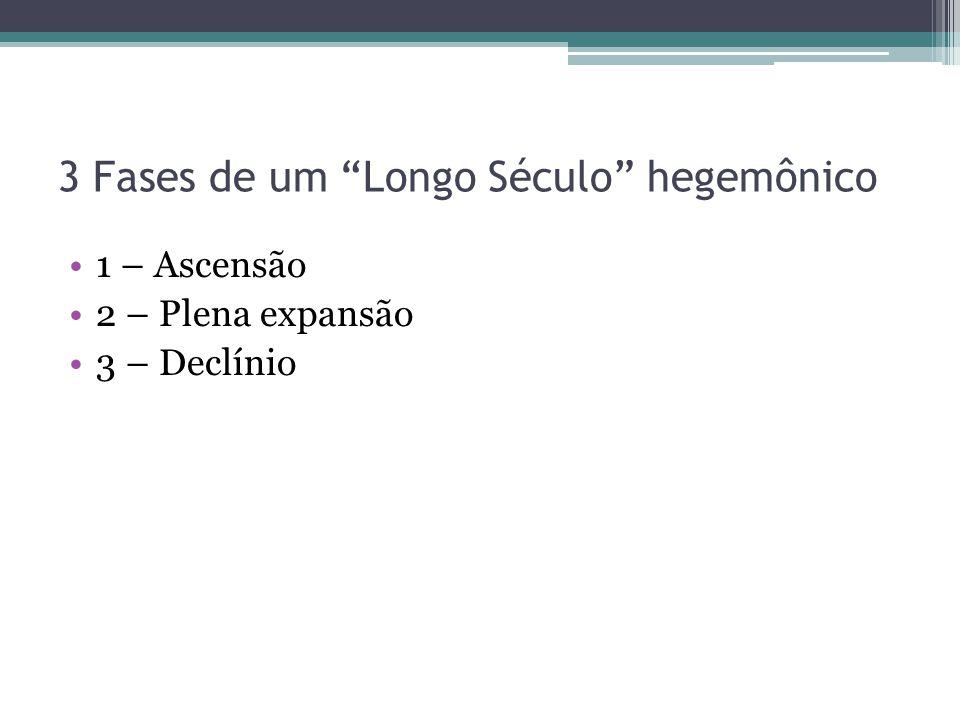 3 Fases de um Longo Século hegemônico