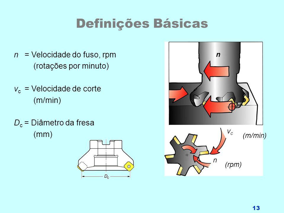 Definições Básicas n = Velocidade do fuso, rpm (rotações por minuto)