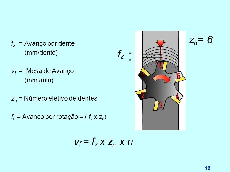 n zn= 6 fz vf = fz x zn x n fz = Avanço por dente (mm/dente)