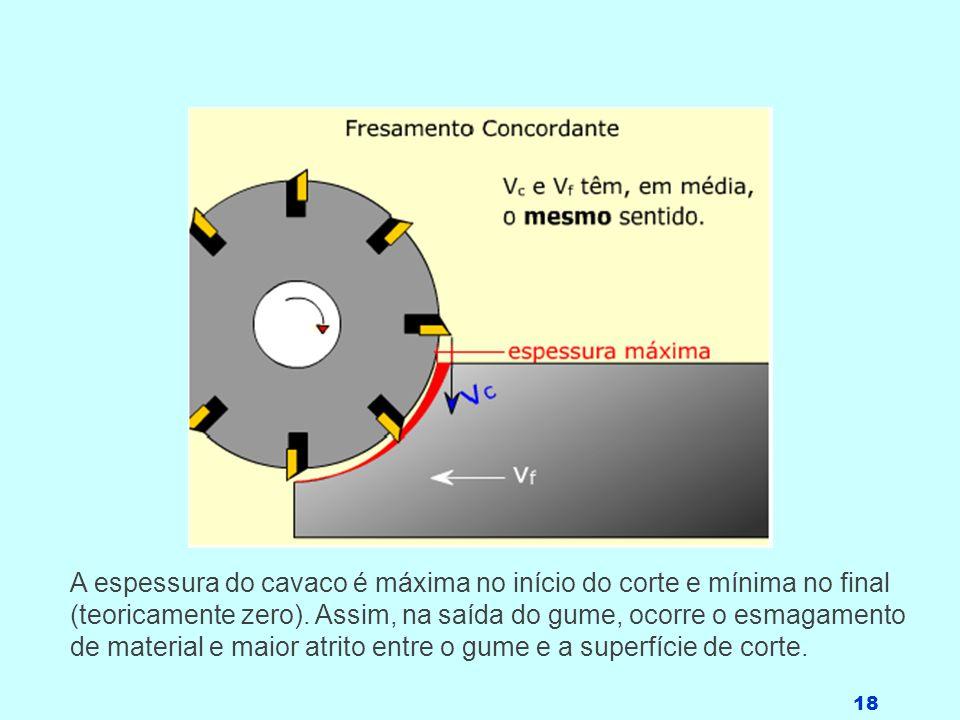 A espessura do cavaco é máxima no início do corte e mínima no final (teoricamente zero).