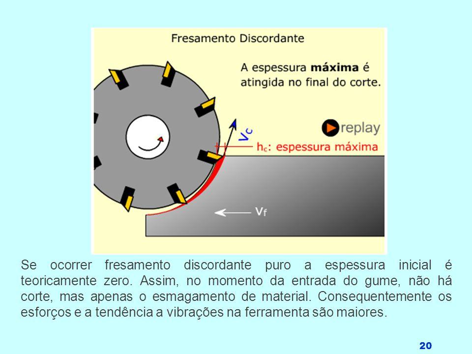 Se ocorrer fresamento discordante puro a espessura inicial é teoricamente zero.