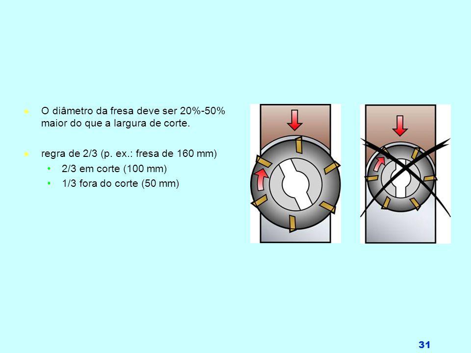 O diâmetro da fresa deve ser 20%-50% maior do que a largura de corte.