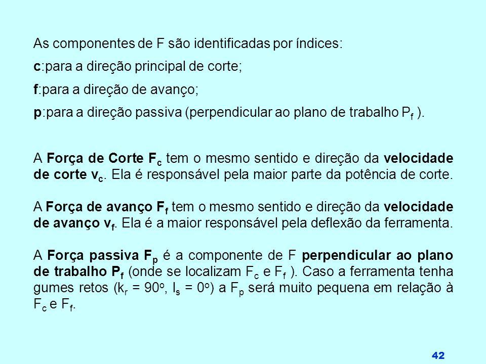 As componentes de F são identificadas por índices: