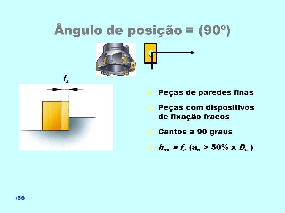 Ângulo de posição = (90º) fz Peças de paredes finas