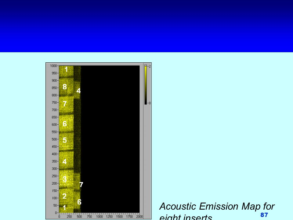 Acoustic Emission Map for eight inserts.