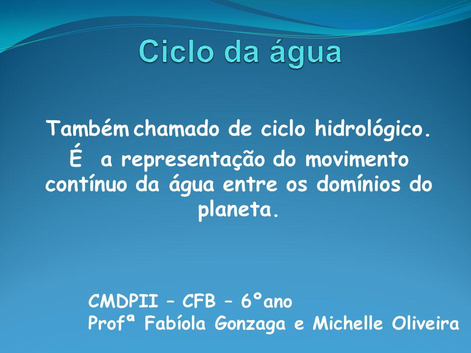 Também chamado de ciclo hidrológico.