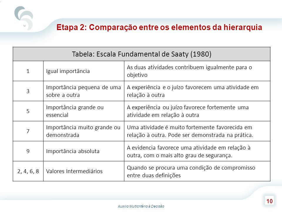 Tabela: Escala Fundamental de Saaty (1980)