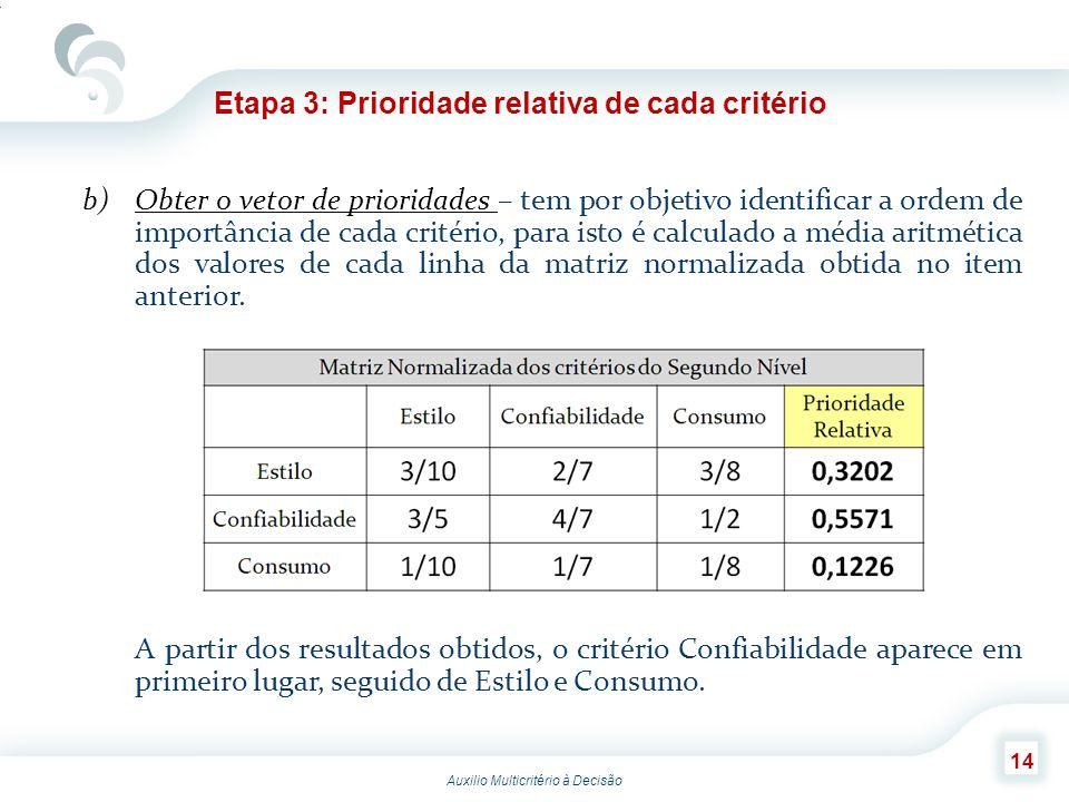 Etapa 3: Prioridade relativa de cada critério