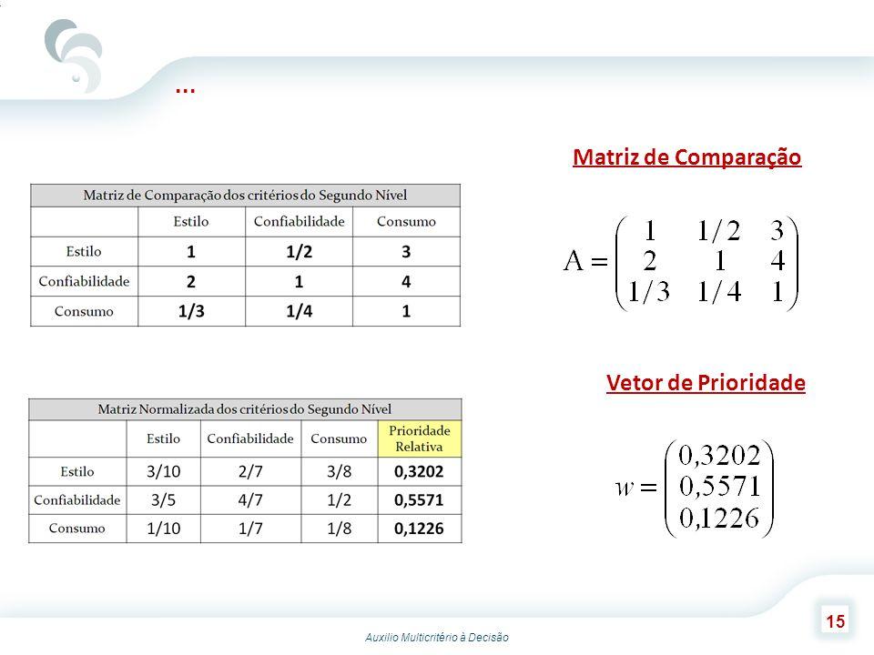 ... Matriz de Comparação Vetor de Prioridade