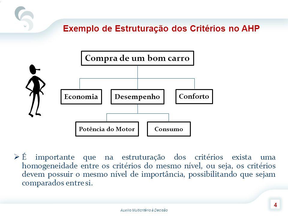 Exemplo de Estruturação dos Critérios no AHP