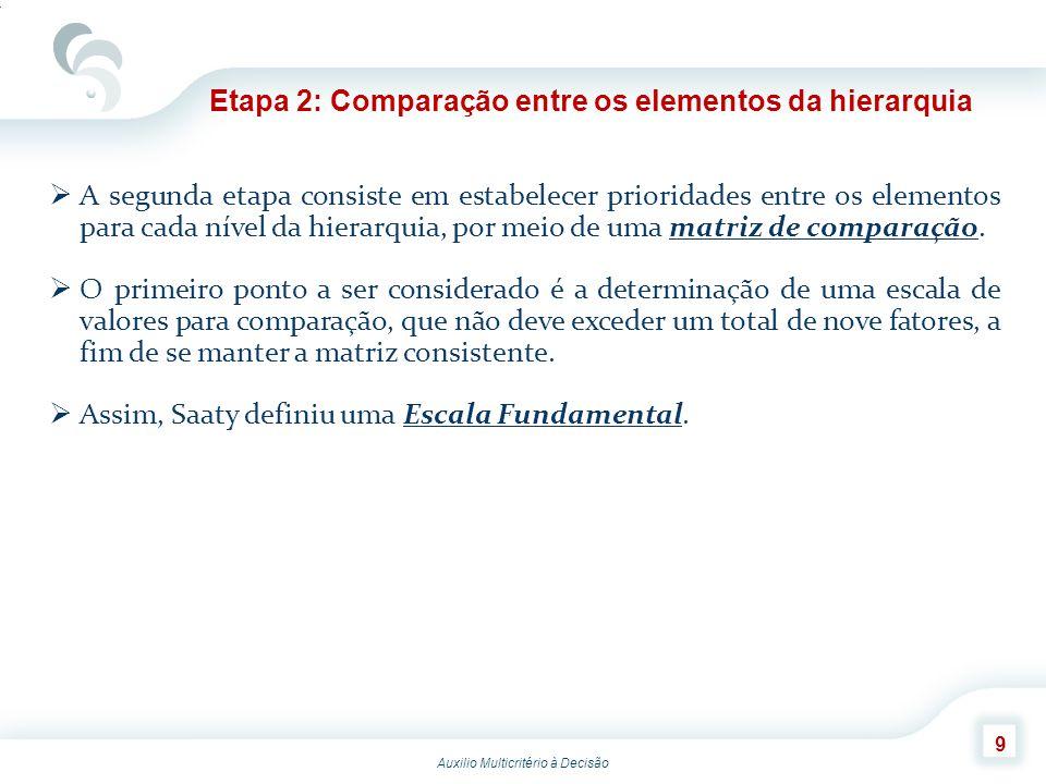 Etapa 2: Comparação entre os elementos da hierarquia