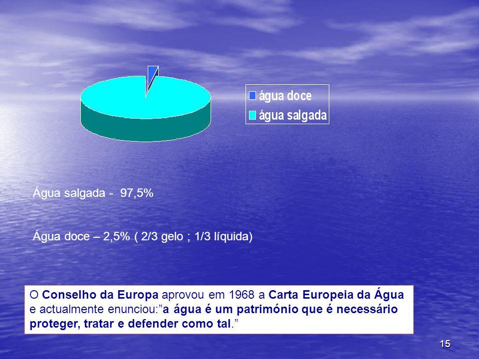 Água salgada - 97,5% Água doce – 2,5% ( 2/3 gelo ; 1/3 líquida)