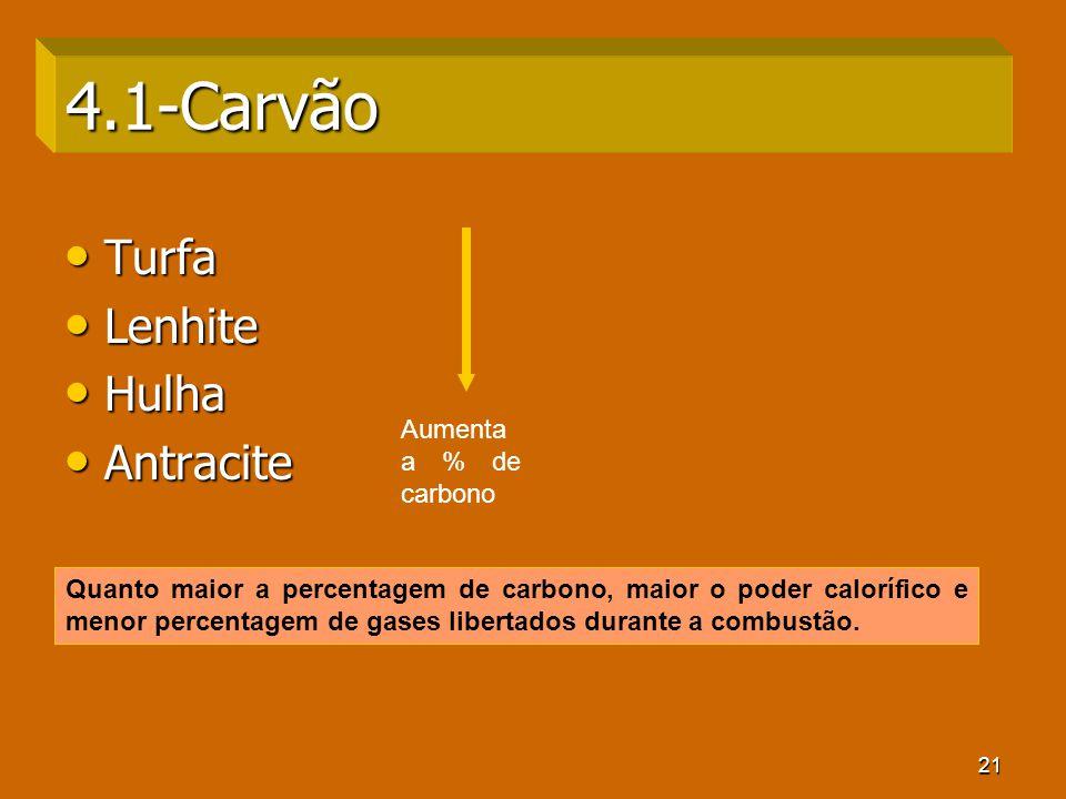 4.1-Carvão Turfa Lenhite Hulha Antracite Aumenta a % de carbono