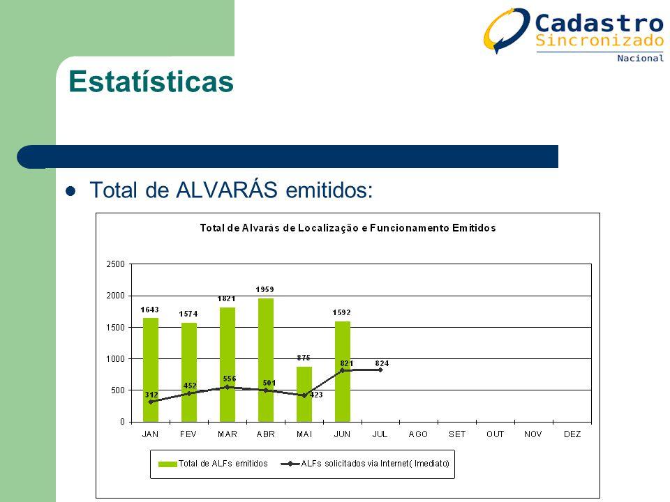 Estatísticas Total de ALVARÁS emitidos: 120
