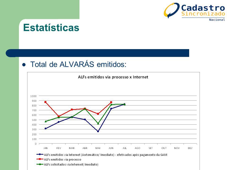 Estatísticas Total de ALVARÁS emitidos: 121